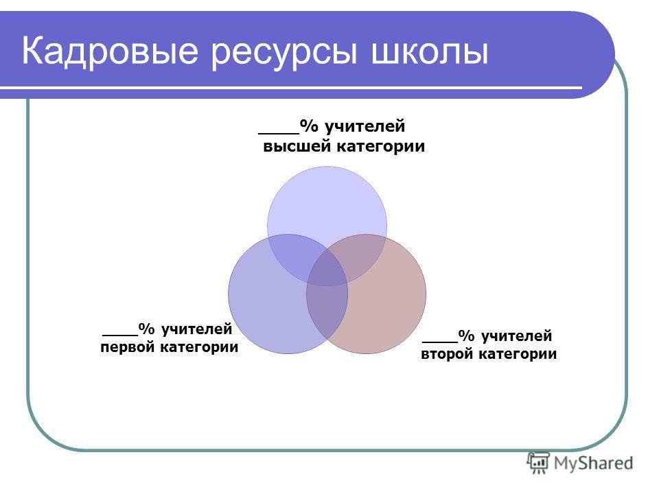 Кадровые ресурсы школы ____% учителей второй категории ____% учителей первой категории ____% учителей высшей категории