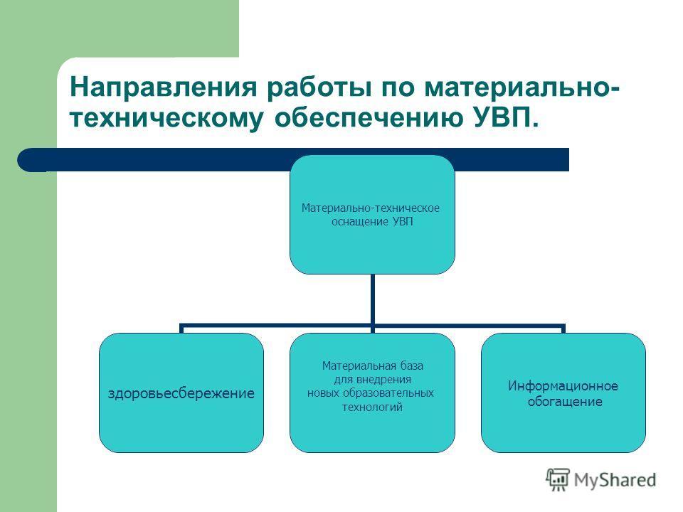 Направления работы по материально- техническому обеспечению УВП. Материально-техническое оснащение УВП здоровьесбережение Материальная база для внедрения новых образовательных технологий Информационное обогащение