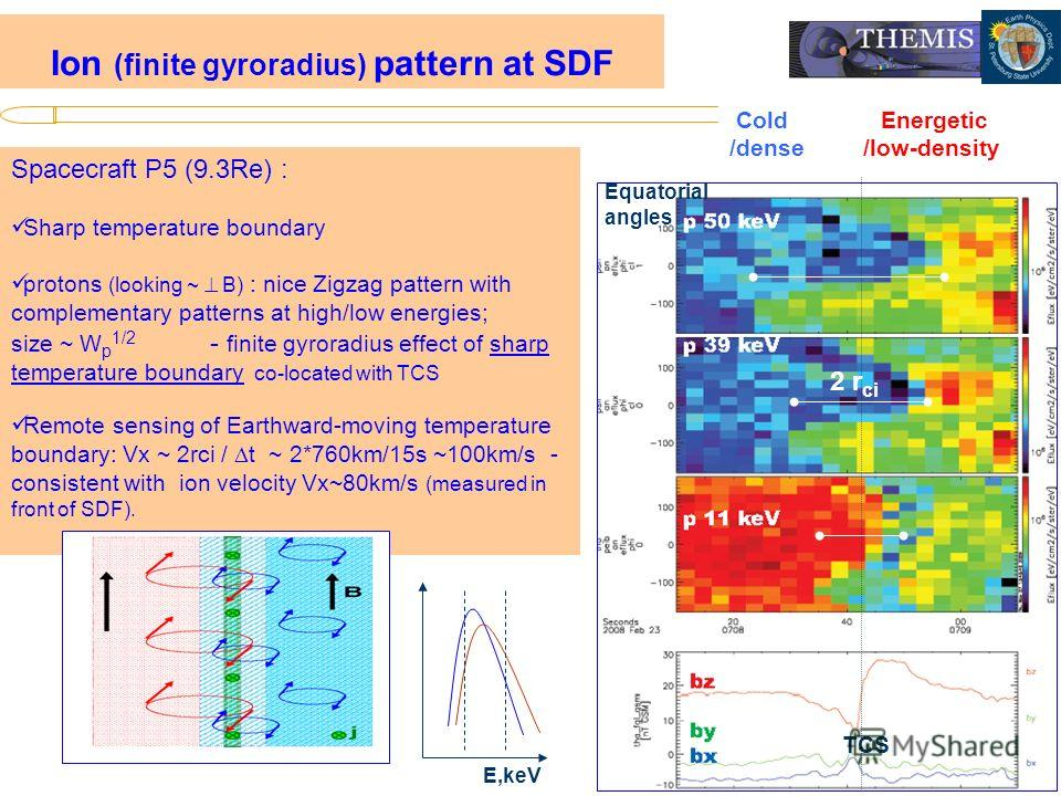 ИКИ, 10.02. 2010 Spacecraft P5 (9.3Re) : Sharp temperature boundary protons (looking ~ B) : nice Zigzag pattern with complementary patterns at high/low energies; size ~ W p 1/2 - finite gyroradius effect of sharp temperature boundary co-located with