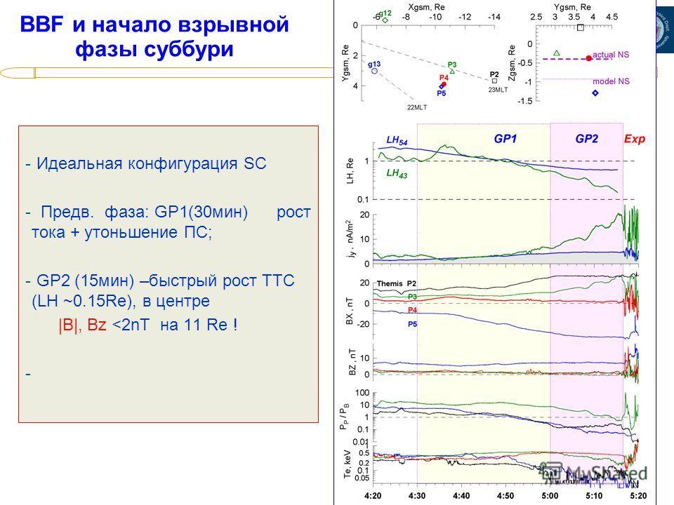 ИКИ, 10.02. 2010 BBF и начало взрывной фазы суббури - Идеальная конфигурация SC - Предв. фаза: GP1(30мин) рост тока + утоньшение ПС; - GP2 (15мин) –быстрый рост ТТС (LH ~0.15Re), в центре |B|, Bz