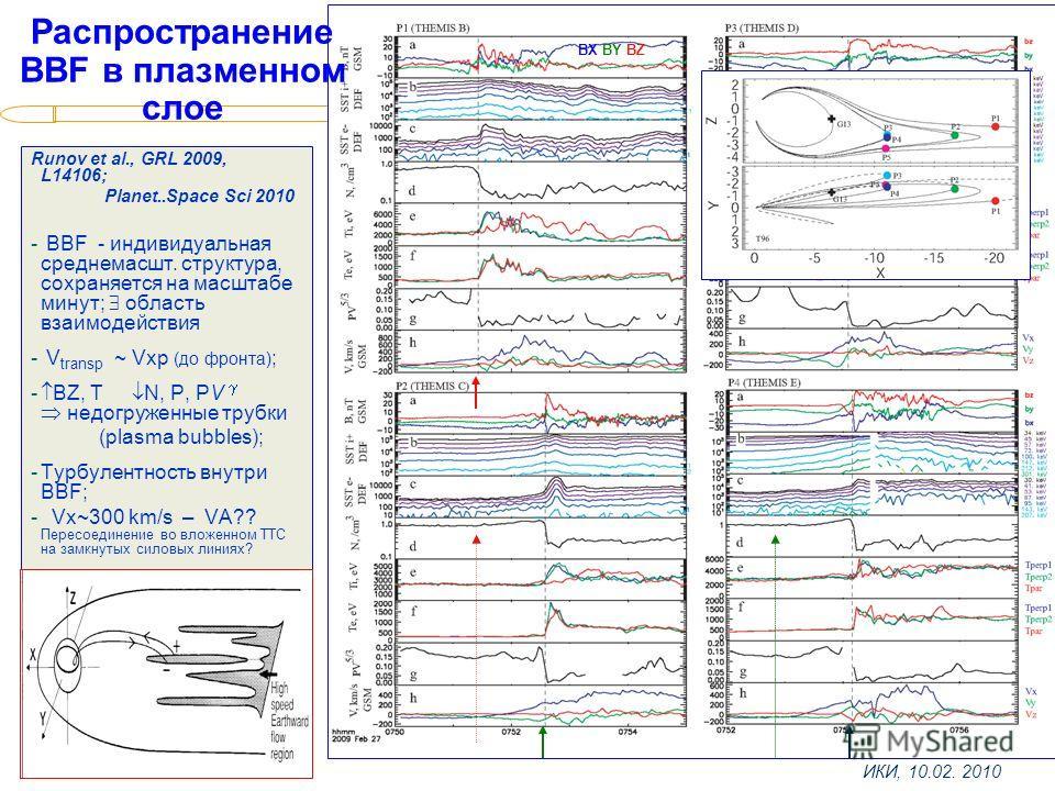 ИКИ, 10.02. 2010 BX BY BZ Распространение BBF в плазменном слое Runov et al., GRL 2009, L14106; Planet..Space Sci 2010 - BBF - индивидуальная среднемасшт. структура, сохраняется на масштабе минут; область взаимодействия - V transp ~ Vxp (до фронта) ;