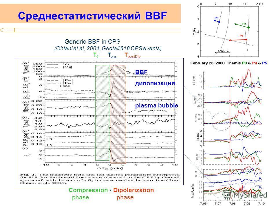 ИКИ, 10.02. 2010 Среднестатистический BBF Generic BBF in CPS (Ohtani et al, 2004, Geotail 818 CPS events) T 0 T ons T postDip Compression / Dipolarization phase phase BBF диполизация plasma bubble