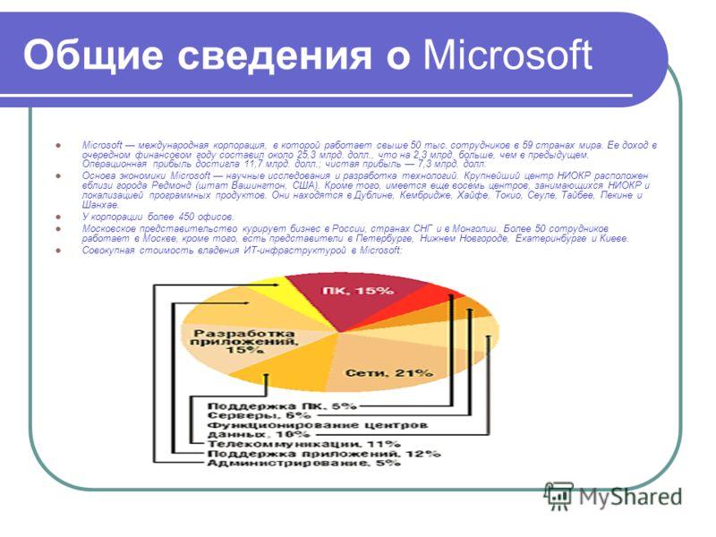 Общие сведения о Microsoft Microsoft международная корпорация, в которой работает свыше 50 тыс. сотрудников в 59 странах мира. Ее доход в очередном финансовом году составил около 25,3 млрд. долл., что на 2,3 млрд. больше, чем в предыдущем. Операционн