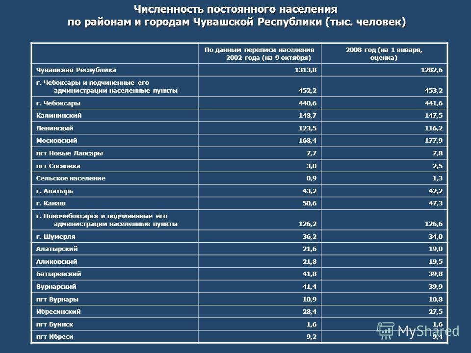 Численность постоянного населения по районам и городам Чувашской Республики (тыс. человек) по районам и городам Чувашской Республики (тыс. человек) По данным переписи населения 2002 года (на 9 октября) 2008 год (на 1 января, оценка) Чувашская Республ