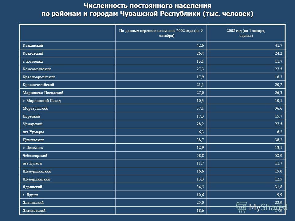 Численность постоянного населения по районам и городам Чувашской Республики (тыс. человек) По данным переписи населения 2002 года (на 9 октября) 2008 год (на 1 января, оценка) Канашский42,641,7 Козловский26,424,2 г. Козловка13,111,7 Комсомольский27,3