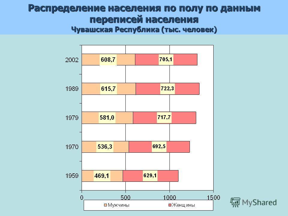 Распределение населения по полу по данным переписей населения Чувашская Республика (тыс. человек)
