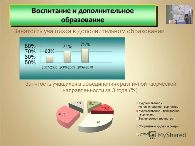 Занятость учащихся в дополнительном образовании Занятость учащихся в объединениях различной творческой направленности за 3 года (%).