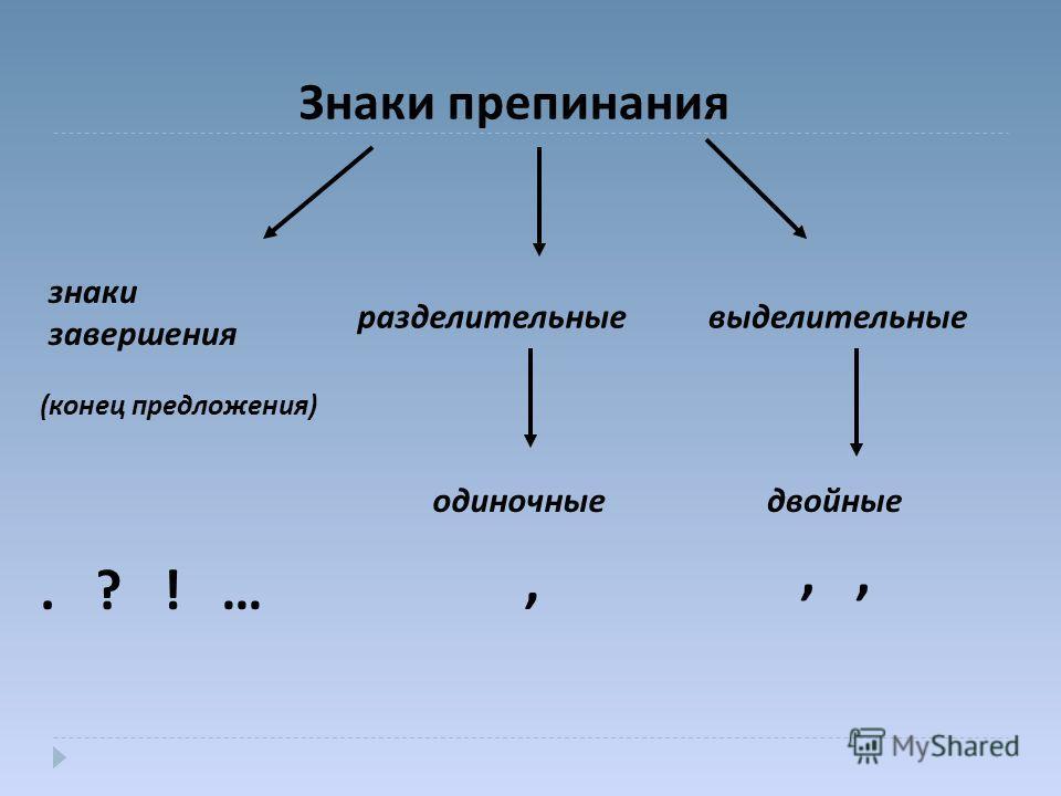 Знаки препинания знаки завершения разделительныевыделительные одиночныедвойные,,. ? ! … (конец предложения)
