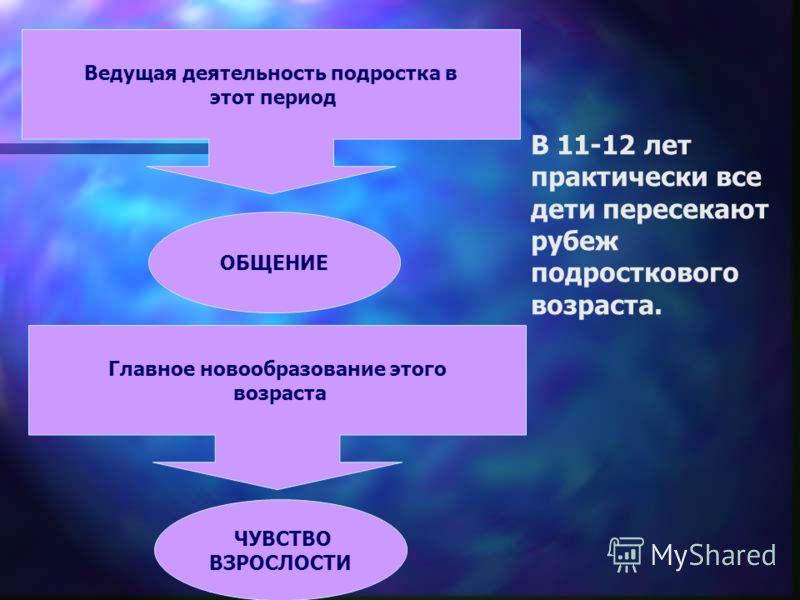Презентация Родительское Собрание В 6 Классе