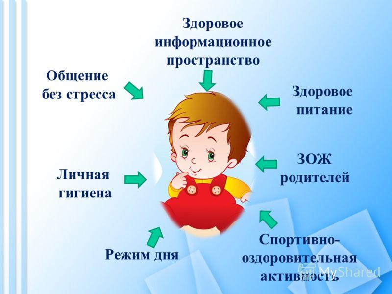 Общение без стресса Здоровое информационное пространство Здоровое питание Личная гигиена ЗОЖ родителей Режим дня Спортивно- оздоровительная активность