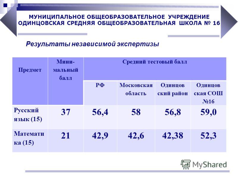 Результаты независимой экспертизы Предмет Мини- мальный балл Средний тестовый балл РФ Московская область Одинцов ский район Одинцов ская СОШ 16 Русский язык (15) 3756,45856,859,0 Математи ка (15) 2142,942,642,3852,3 МУНИЦИПАЛЬНОЕ ОБЩЕОБРАЗОВАТЕЛЬНОЕ