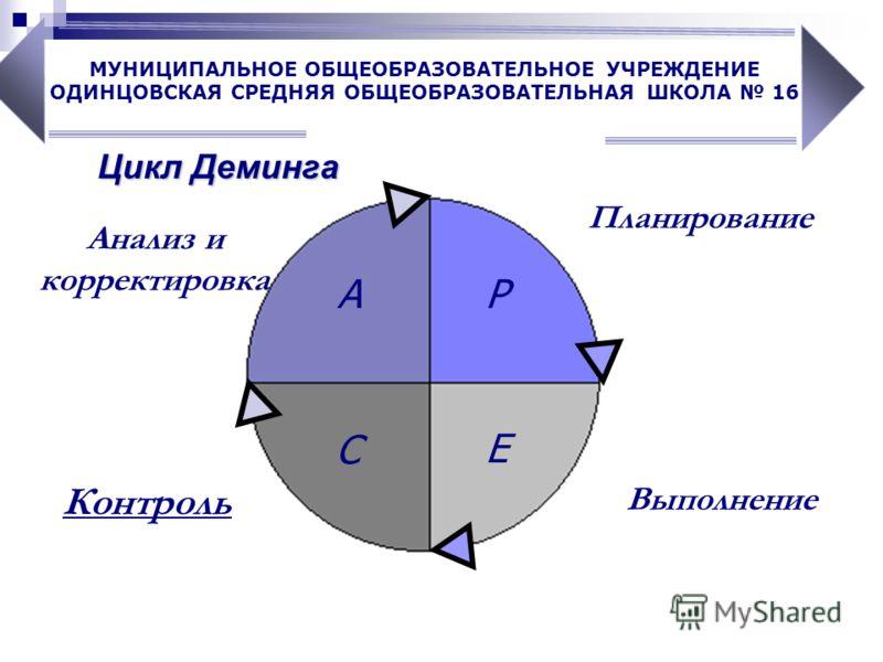 Цикл Деминга Планирование Выполнение Контроль P E C A Анализ и корректировка МУНИЦИПАЛЬНОЕ ОБЩЕОБРАЗОВАТЕЛЬНОЕ УЧРЕЖДЕНИЕ ОДИНЦОВСКАЯ СРЕДНЯЯ ОБЩЕОБРАЗОВАТЕЛЬНАЯ ШКОЛА 16