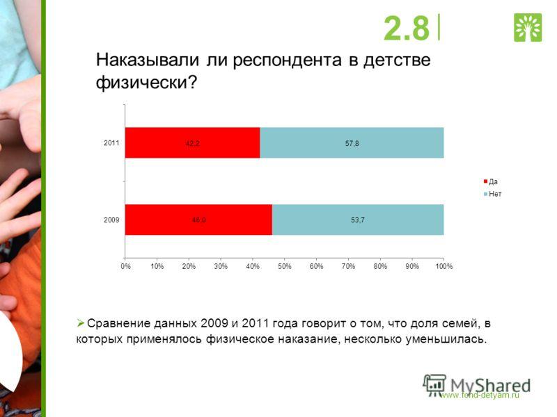 Наказывали ли респондента в детстве физически? Сравнение данных 2009 и 2011 года говорит о том, что доля семей, в которых применялось физическое наказание, несколько уменьшилась. 2.8 www.fond-detyam.ru