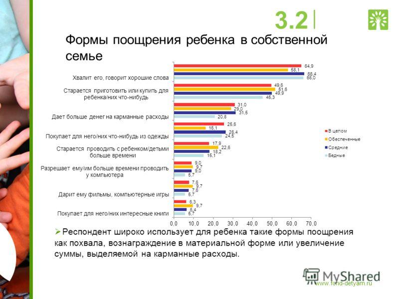 Формы поощрения ребенка в собственной семье Респондент широко использует для ребенка такие формы поощрения как похвала, вознаграждение в материальной форме или увеличение суммы, выделяемой на карманные расходы. 3.2 www.fond-detyam.ru