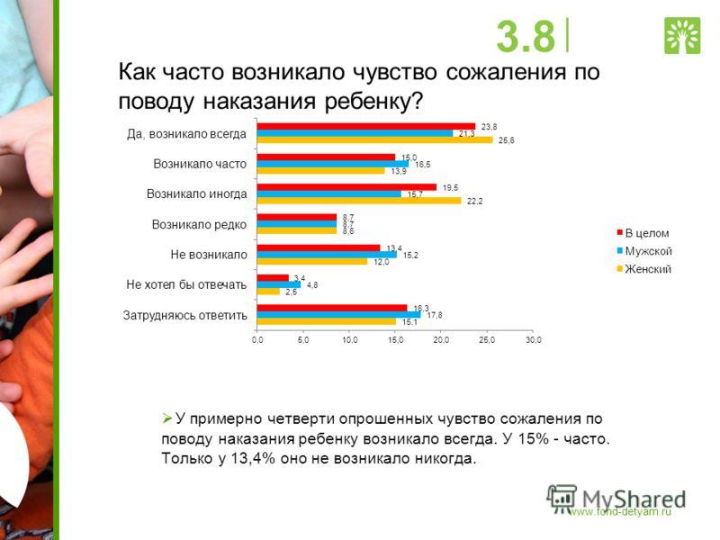 Как часто возникало чувство сожаления по поводу наказания ребенку? У примерно четверти опрошенных чувство сожаления по поводу наказания ребенку возникало всегда. У 15% - часто. Только у 13,4% оно не возникало никогда. 3.8 www.fond-detyam.ru