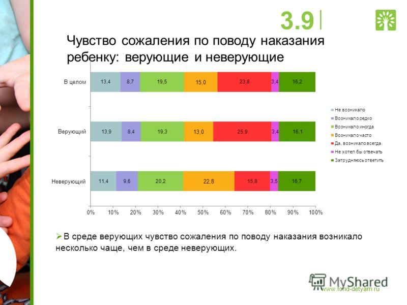 Чувство сожаления по поводу наказания ребенку: верующие и неверующие В среде верующих чувство сожаления по поводу наказания возникало несколько чаще, чем в среде неверующих. 3.9 www.fond-detyam.ru