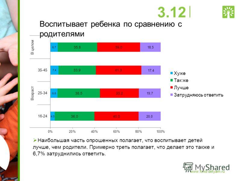 Воспитывает ребенка по сравнению с родителями Наибольшая часть опрошенных полагает, что воспитывает детей лучше, чем родители. Примерно треть полагает, что делает это также и 6,7% затруднились ответить. 3.12 www.fond-detyam.ru