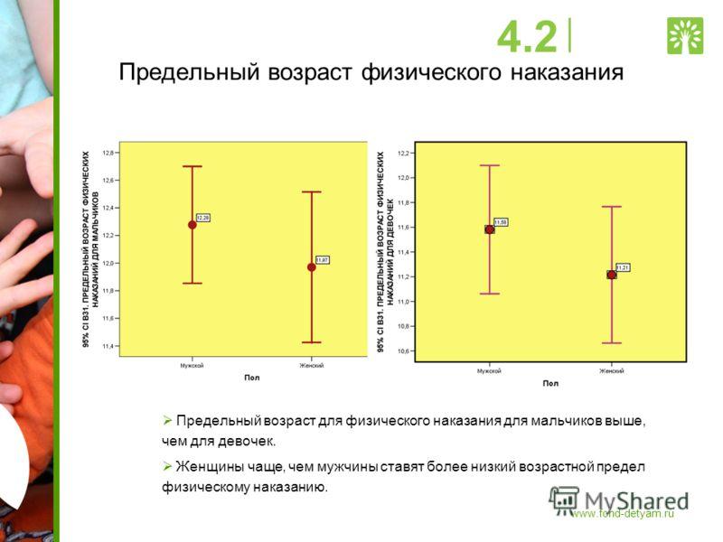 Предельный возраст физического наказания Предельный возраст для физического наказания для мальчиков выше, чем для девочек. Женщины чаще, чем мужчины ставят более низкий возрастной предел физическому наказанию. 4.2 www.fond-detyam.ru