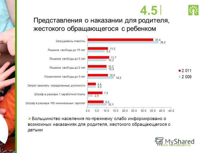 Представления о наказании для родителя, жестокого обращающегося с ребенком Большинство населения по-прежнему слабо информировано о возможных наказаниях для родителя, жестокого обращающегося с детьми 4.5 www.fond-detyam.ru