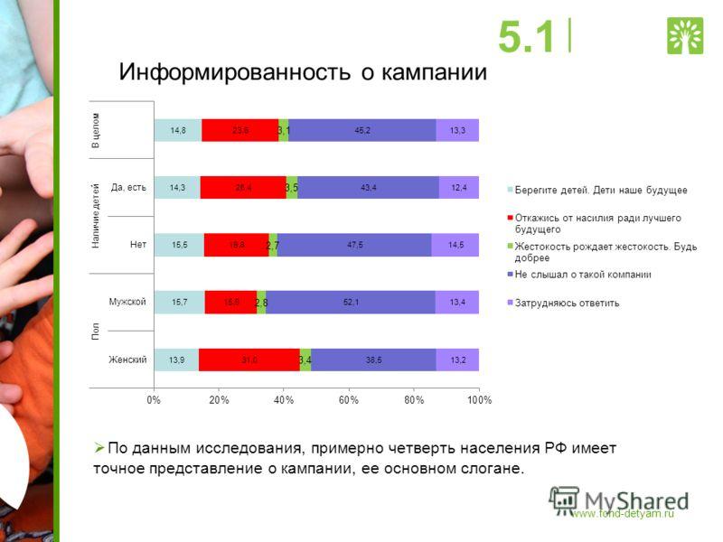Информированность о кампании По данным исследования, примерно четверть населения РФ имеет точное представление о кампании, ее основном слогане. 5.1 www.fond-detyam.ru