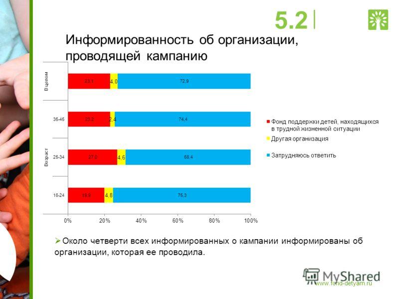 Информированность об организации, проводящей кампанию Около четверти всех информированных о кампании информированы об организации, которая ее проводила. 5.2 www.fond-detyam.ru