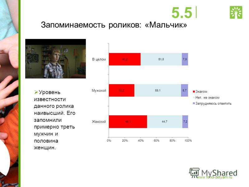 Запоминаемость роликов: «Мальчик» Уровень известности данного ролика наивысший. Его запомнили примерно треть мужчин и половина женщин. 5.5 www.fond-detyam.ru