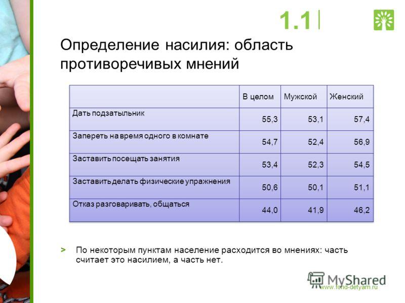 Определение насилия: область противоречивых мнений >По некоторым пунктам население расходится во мнениях: часть считает это насилием, а часть нет. 1.1 www.fond-detyam.ru
