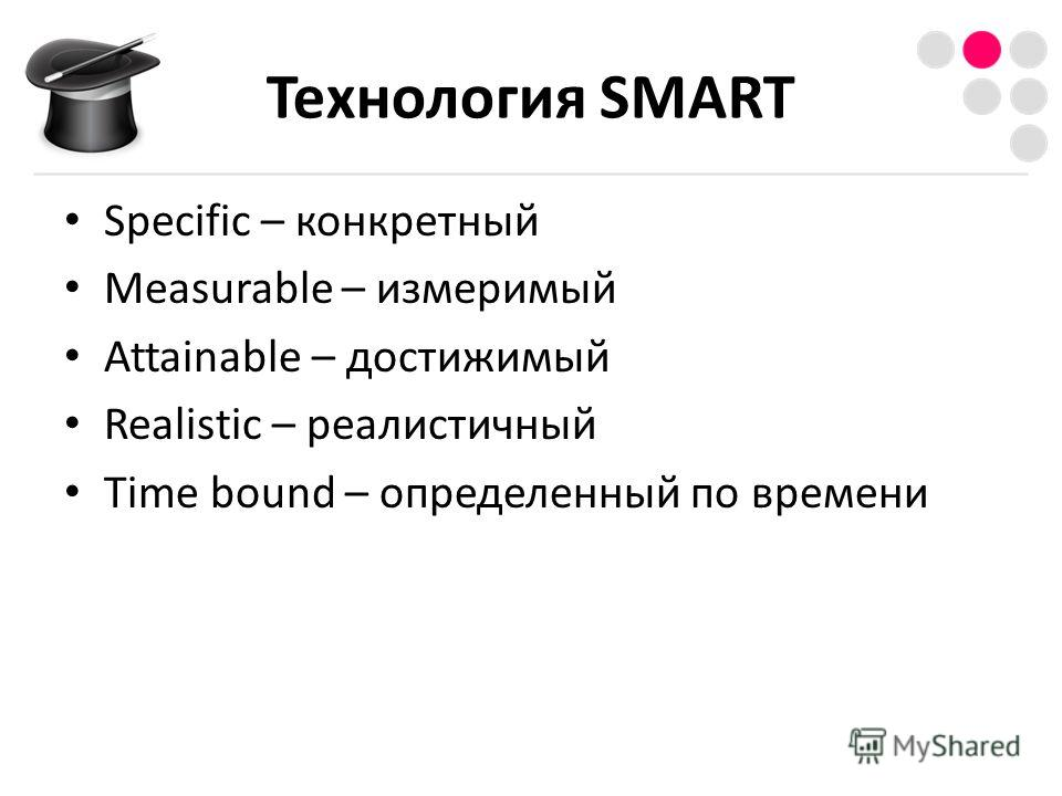 Технология SMART Specific – конкретный Measurable – измеримый Attainable – достижимый Realistic – реалистичный Time bound – определенный по времени