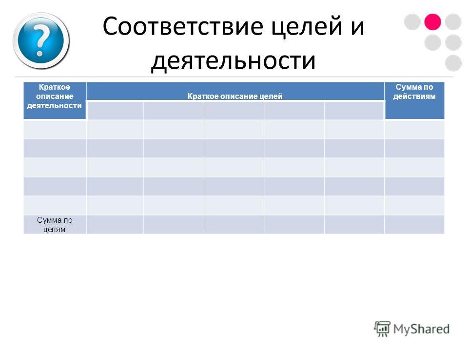 Соответствие целей и деятельности Краткое описание деятельности Краткое описание целей Сумма по действиям Сумма по целям