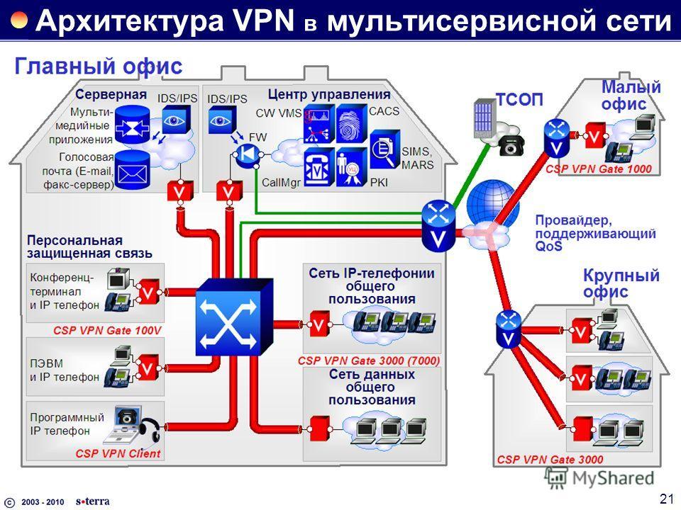21 Архитектура VPN в мультисервисной сети