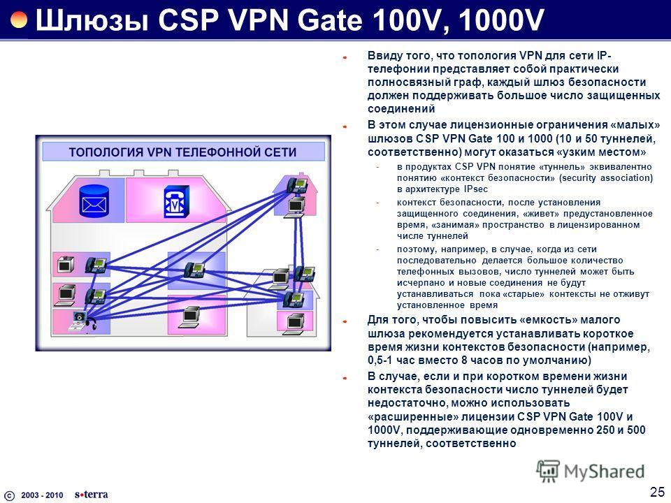 25 Шлюзы CSP VPN Gate 100V, 1000V Ввиду того, что топология VPN для сети IP- телефонии представляет собой практически полносвязный граф, каждый шлюз безопасности должен поддерживать большое число защищенных соединений В этом случае лицензионные огран
