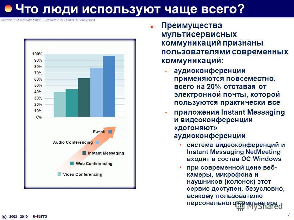 4 Что люди используют чаще всего? Преимущества мультисервисных коммуникаций признаны пользователями современных коммуникаций: аудиоконференции применяются повсеместно, всего на 20% отставая от электронной почты, которой пользуются практически все п