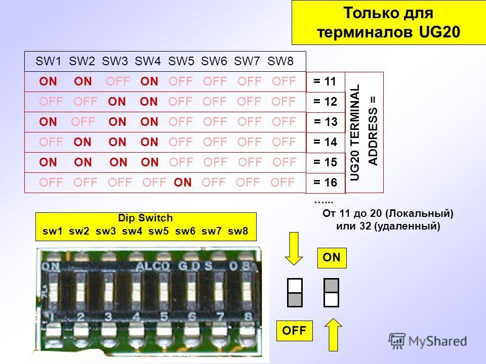 Dip Switch sw1 sw2 sw3 sw4 sw5 sw6 sw7 sw8 OFF ON Только для терминалов UG20 UG20 TERMINAL ADDRESS = = 11 = 12 = 13 = 14 = 15 ON ON OFF ON OFF OFF OFF OFF = 16 SW1 SW2 SW3 SW4 SW5 SW6 SW7 SW8 OFF OFF ON ON OFF OFF OFF OFF ON OFF ON ON OFF OFF OFF OFF