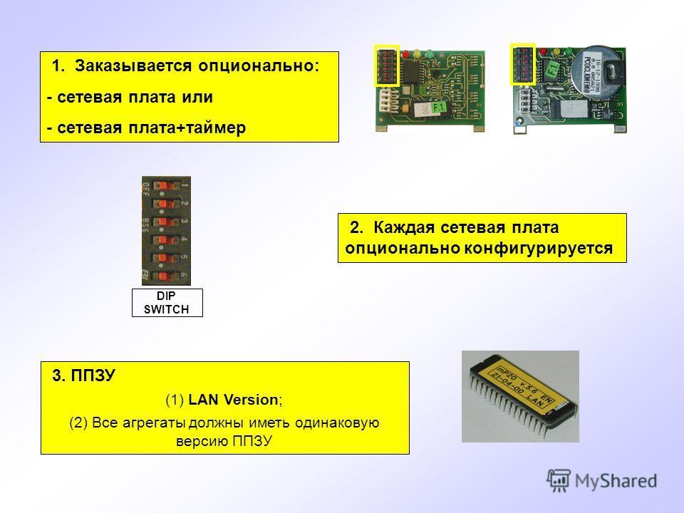 1. Заказывается опционально: - сетевая плата или - сетевая плата+таймер 2. Каждая сетевая плата опционально конфигурируется 3. ППЗУ (1) LAN Version; (2) Все агрегаты должны иметь одинаковую версию ППЗУ DIP SWITCH