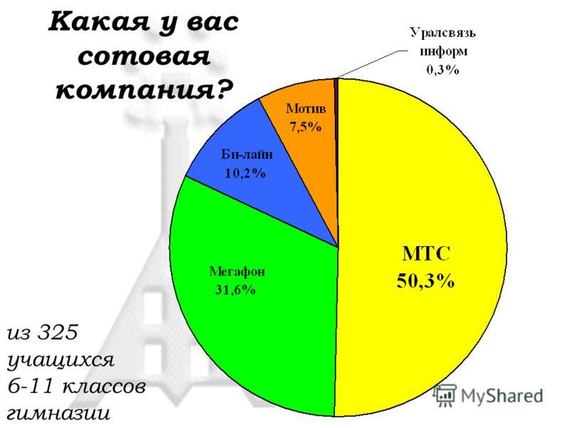 Какая у вас сотовая компания? из 325 учащихся 6-11 классов гимназии