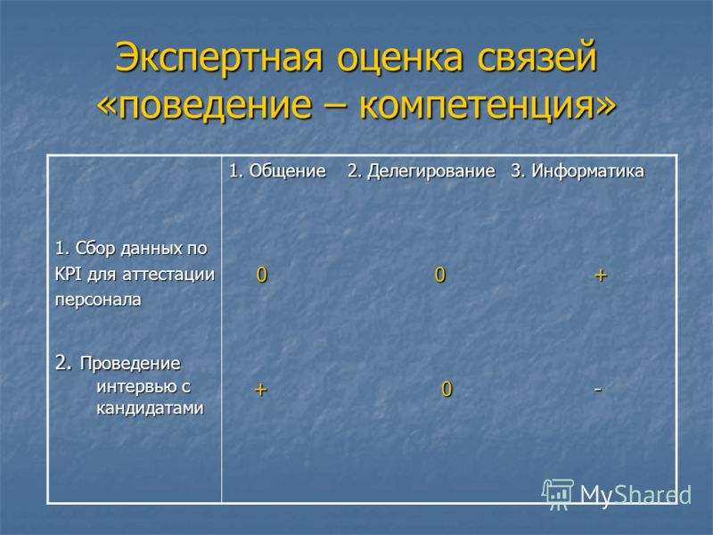 Экспертная оценка связей «поведение – компетенция» 1. Сбор данных по KPI для аттестации персонала 2. Проведение интервью с кандидатами 1. Общение 2. Делегирование 3. Информатика 0 0 + 0 0 + + 0 - + 0 -