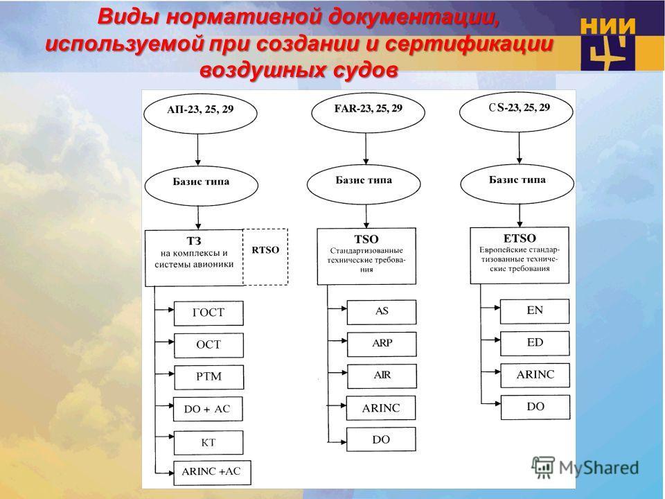 Виды нормативной документации, используемой при создании и сертификации воздушных судов