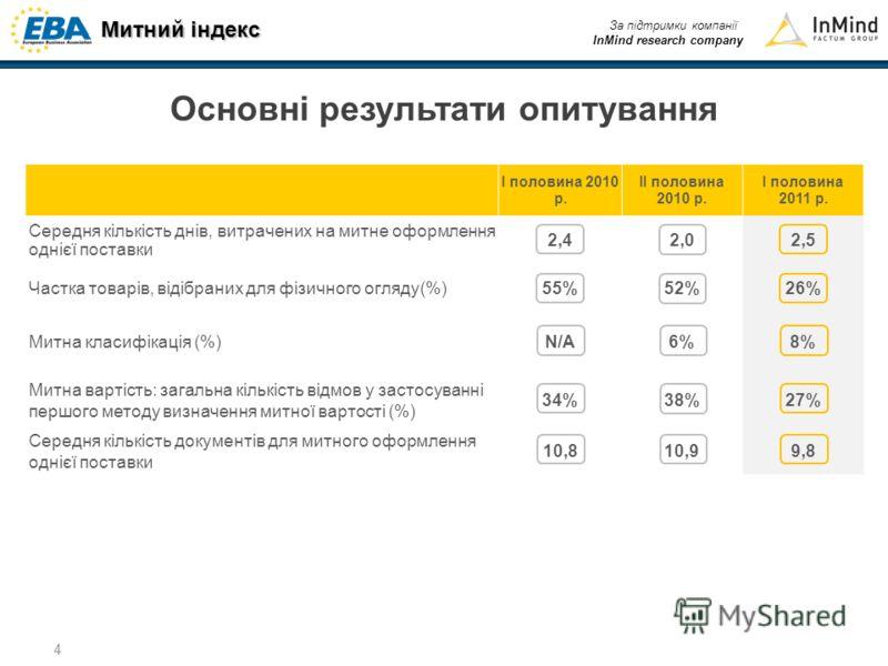 Митний індекс За підтримки компанії InMind research company 4 Основні результати опитування І половина 2010 р. IІ половина 2010 р. І половина 2011 р. Середня кількість днів, витрачених на митне оформлення однієї поставки 2,42,02,5 Частка товарів, від