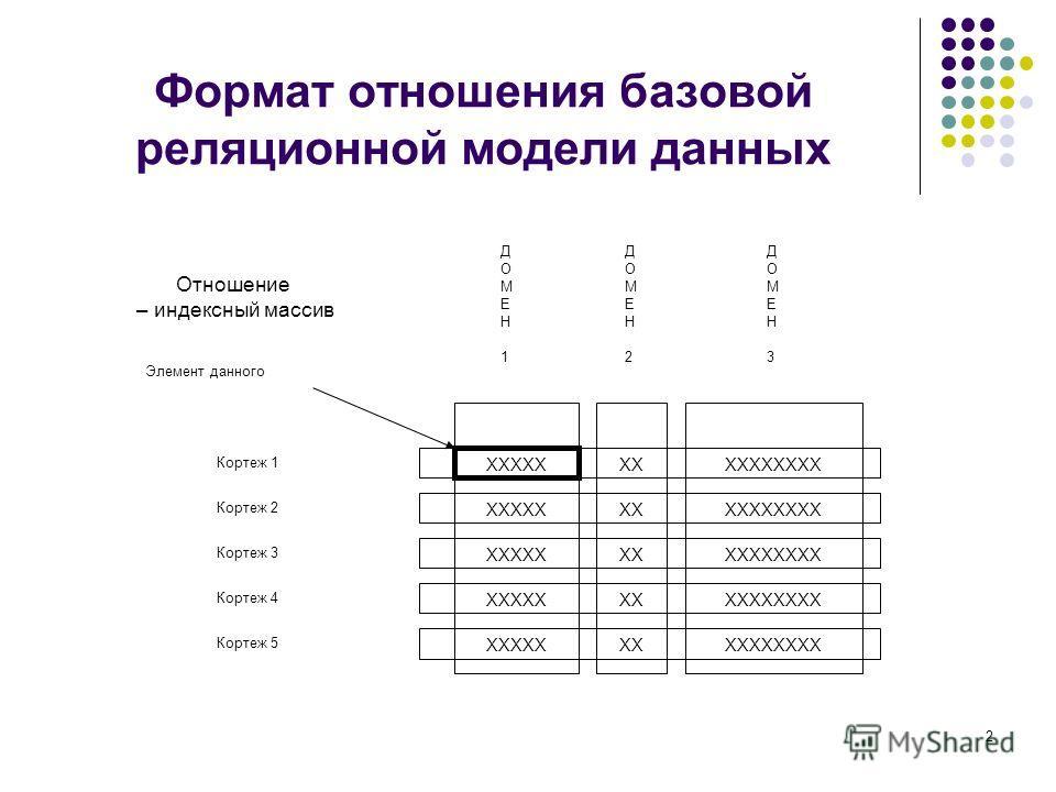 2 Формат отношения базовой реляционной модели данных Кортеж 1 Кортеж 2 Кортеж 3 Кортеж 4 Кортеж 5 ДОМЕН1ДОМЕН1 ДОМЕН2ДОМЕН2 ДОМЕН3ДОМЕН3 Элемент данного Отношение – индексный массив ХХХХХХХХХХХХХХХ ХХХХХХХХХХХХХХХ ХХХХХХХХХХХХХХХ ХХХХХХХХХХХХХХХ ХХХХ