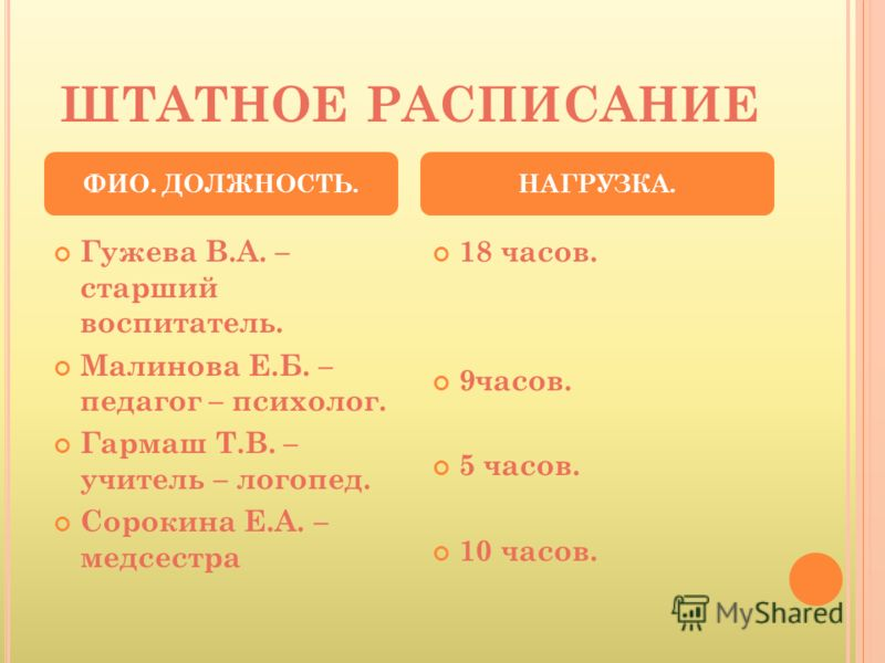 ШТАТНОЕ РАСПИСАНИЕ Гужева В.А. – старший воспитатель. Малинова Е.Б. – педагог – психолог. Гармаш Т.В. – учитель – логопед. Сорокина Е.А. – медсестра 18 часов. 9часов. 5 часов. 10 часов. ФИО. ДОЛЖНОСТЬ.НАГРУЗКА.