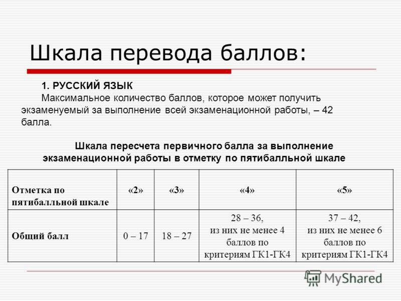 Шкала перевода баллов: 1. РУССКИЙ ЯЗЫК Максимальное количество баллов, которое может получить экзаменуемый за выполнение всей экзаменационной работы, – 42 балла. Шкала пересчета первичного балла за выполнение экзаменационной работы в отметку по пятиб