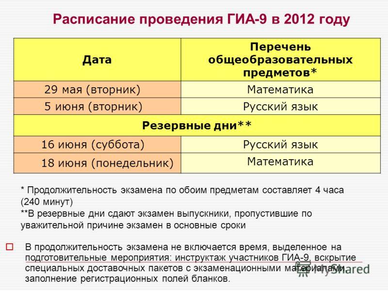 Расписание проведения ГИА-9 в 2012 году Дата Перечень общеобразовательных предметов* 29 мая (вторник) Математика 5 июня (вторник) Русский язык Резервные дни** 16 июня (суббота) Русский язык 18 июня (понедельник) Математика * Продолжительность экзамен
