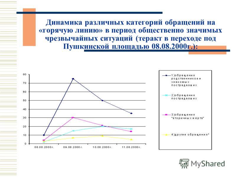 Динамика различных категорий обращений на «горячую линию» в период общественно значимых чрезвычайных ситуаций (теракт в переходе под Пушкинской площадью 08.08.2000г.):