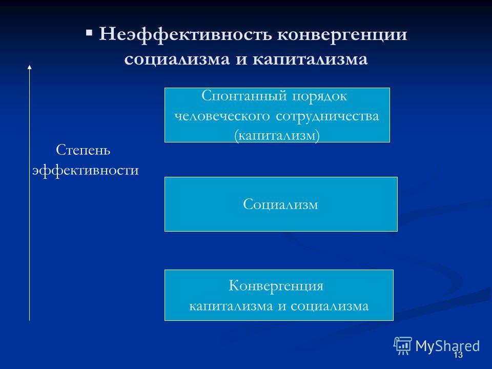 13 Неэффективность конвергенции социализма и капитализма Спонтанный порядок человеческого сотрудничества (капитализм) Конвергенция капитализма и социализма Социализм Степень эффективности