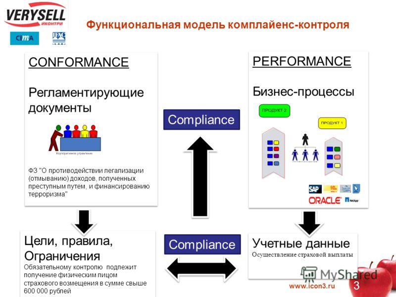 www.icon3.ru 3 Функциональная модель комплайенс-контроля CONFORMANCE Регламентирующие документы ФЗ