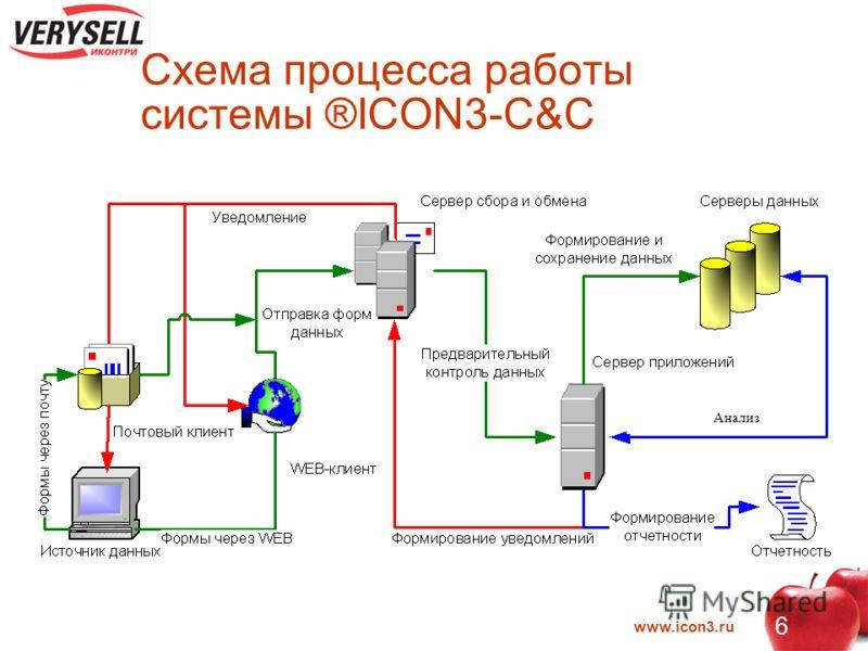 www.icon3.ru 6 Схема процесса работы системы ®ICON3-C&C Анализ