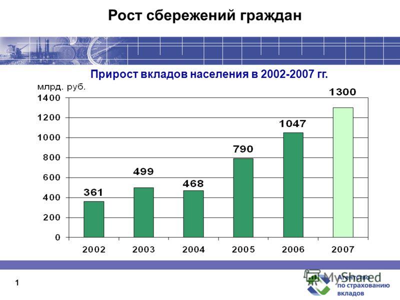 1 Рост сбережений граждан Прирост вкладов населения в 2002-2007 гг.
