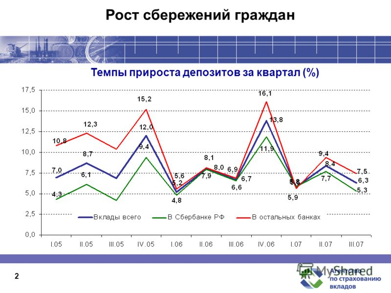2 Рост сбережений граждан Темпы прироста депозитов за квартал (%)