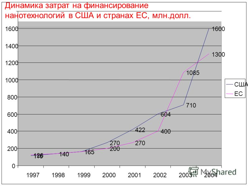 116 140 165 270 422 604 710 1600 126 140 165 200 270 400 1085 1300 0 200 400 600 800 1000 1200 1400 1600 Динамика затрат на финансирование нанотехнологий в США и странах ЕС, млн.долл. 19971998199920002001200220032004 США ЕС