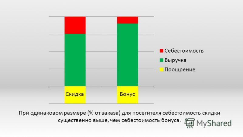 При одинаковом размере (% от заказа) для посетителя себестоимость скидки существенно выше, чем себестоимость бонуса.